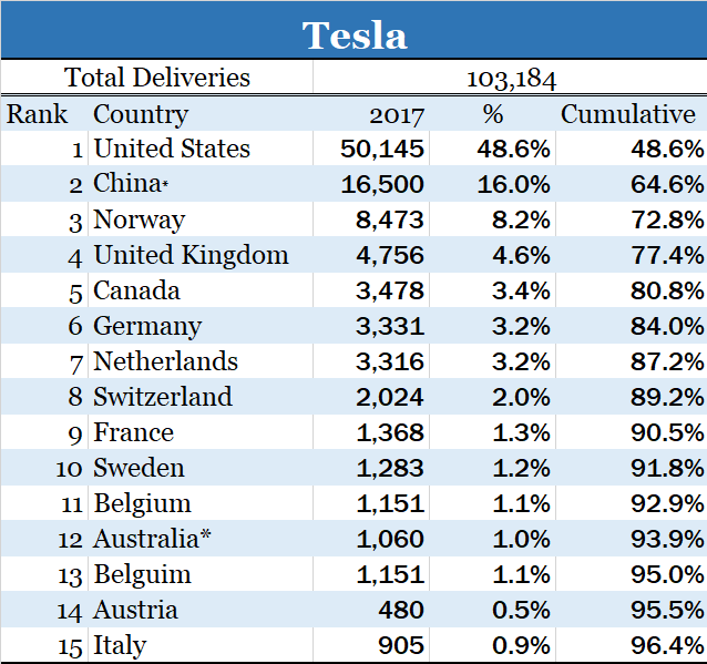 Tesla-Sales-by-Country-4.png